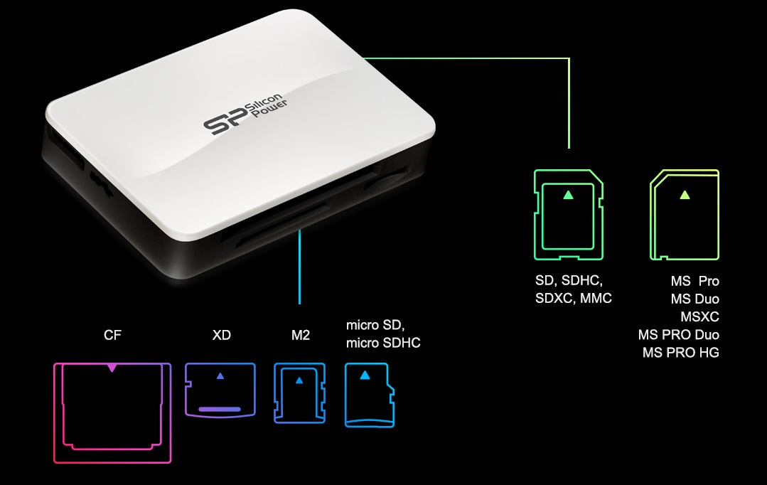 USB 3.0 ALL IN ONE