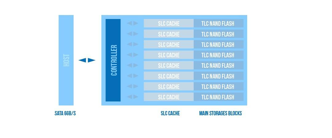 Slim S56 SLC Cache Technology