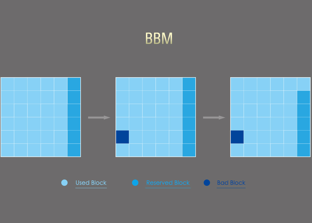 Slim S80 Bad Block management (BBM)