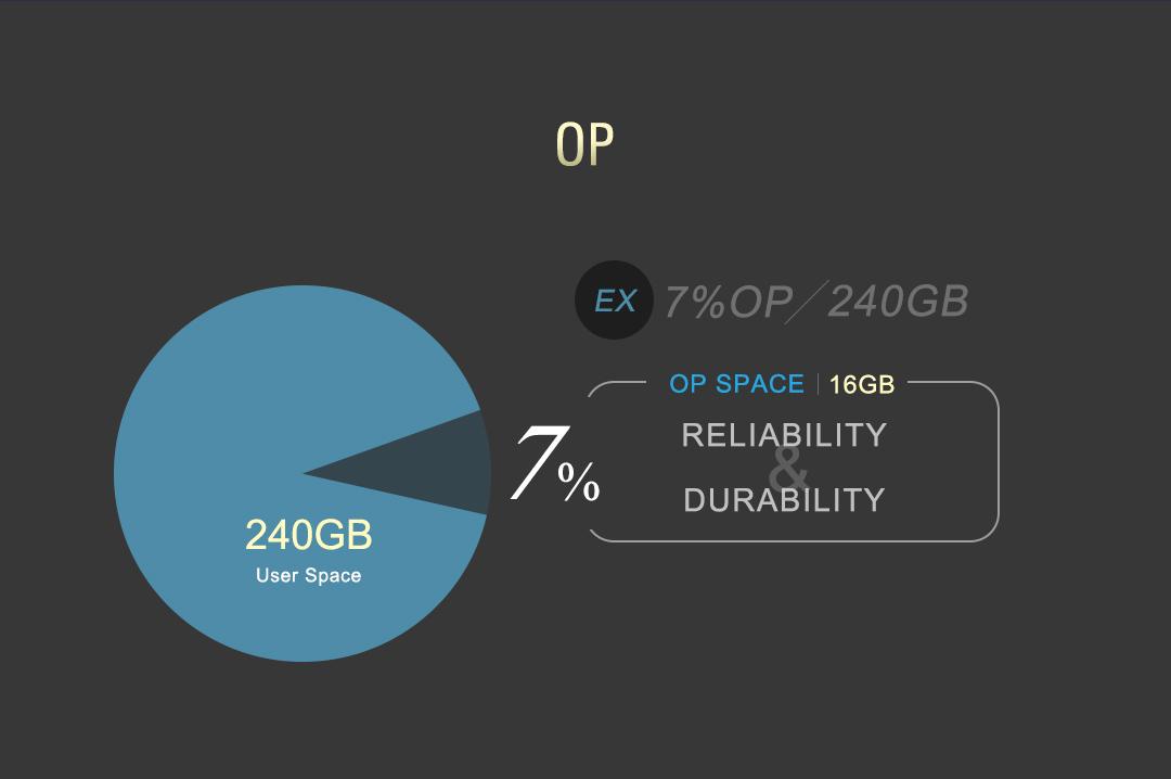 PCIe Gen4x4 US70 Over-Provision (OP)