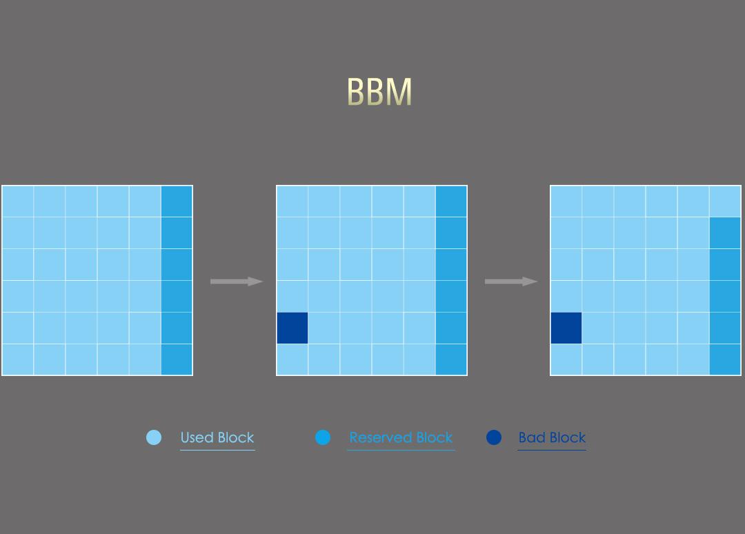 PCIe Gen4x4 US70 Bad Block management (BBM)