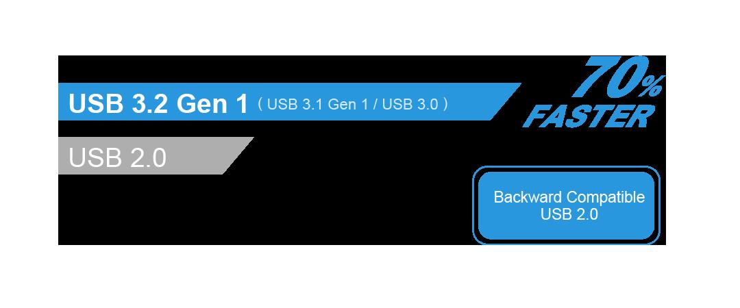 Blaze B31 SuperSpeed USB 3.2 Gen 1 interface